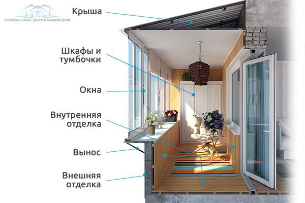 Строительство балконов на 1 этаже